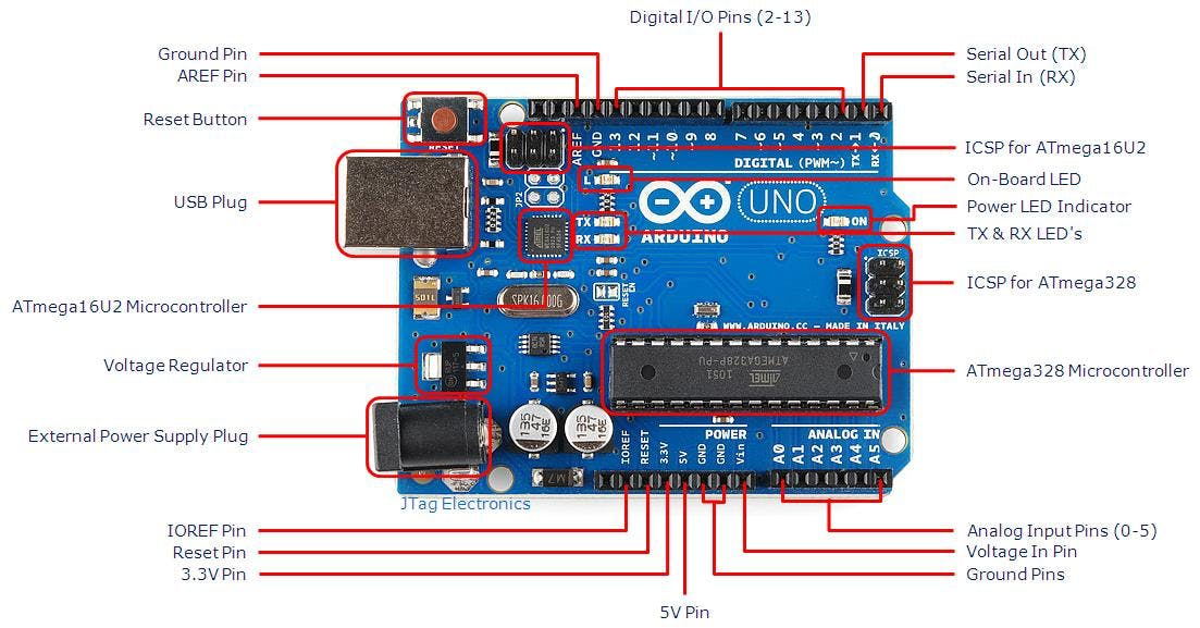 Arduino Uno board with pin Mapping
