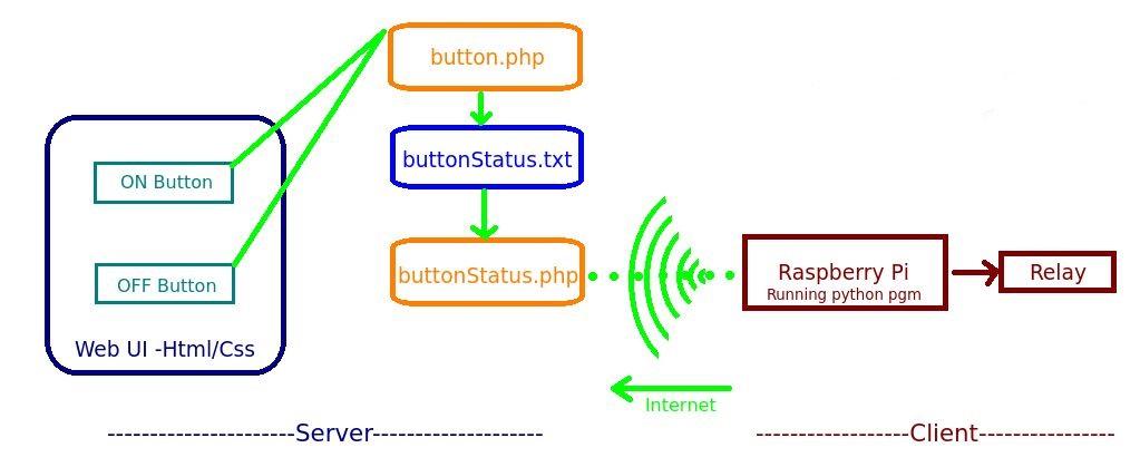 Iotflow