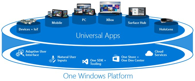Universal Apps device family