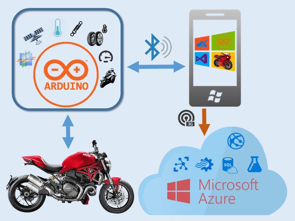 My motorbike Telemetry
