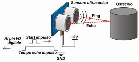 SRF05 Technical Documentation - Robot Electronics