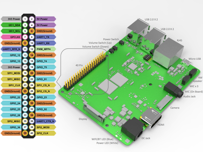 Qualcomm IoT Dev-Kit