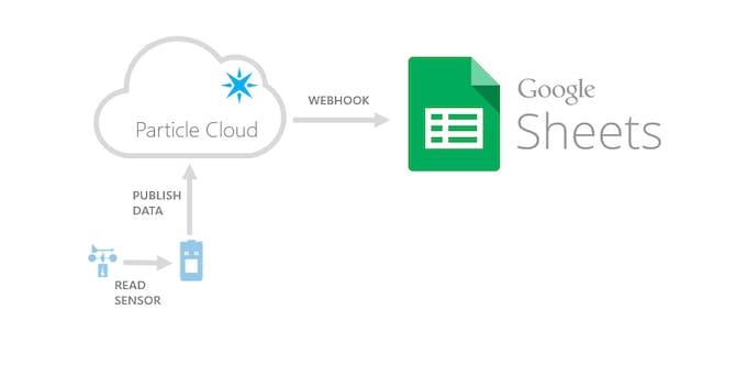 Sensor data pushed to a Google Spreadsheet