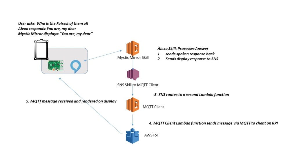 Interaction diagram between physical device and AWS services