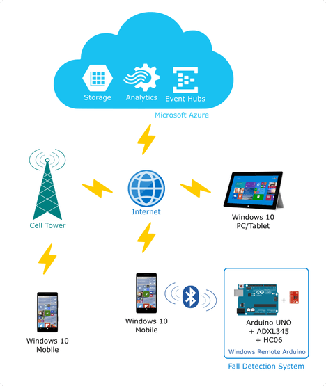 A fall detection system based on Arduino, Windows and Azure