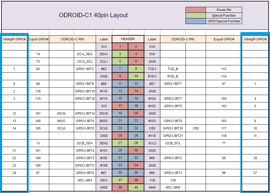Terrific Odroid C1 Wiringpi Python Basic Electronics Wiring Diagram Wiring Database Lotapmagn4X4Andersnl