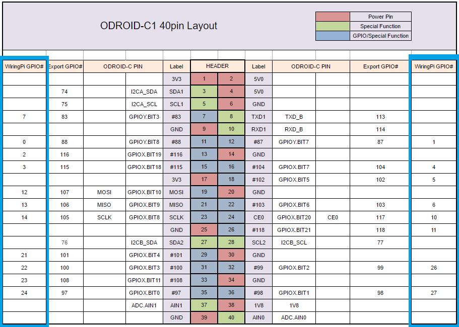 Stupendous Odroid C1 Wiringpi Python Basic Electronics Wiring Diagram Wiring Cloud Philuggs Outletorg