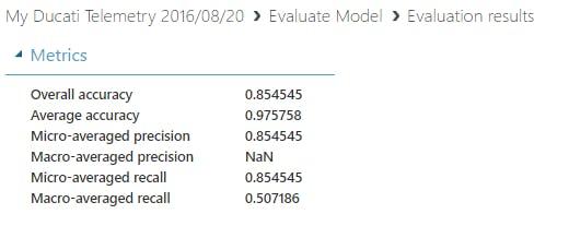 Evaluation Model Metrics