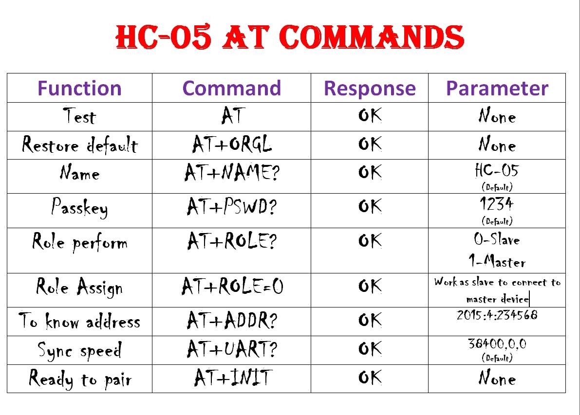 Slave Setup command