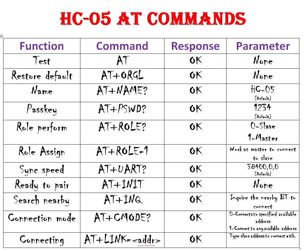 Master Setup Command
