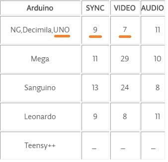 Reference: http://playground.arduino.cc/Main/TVout