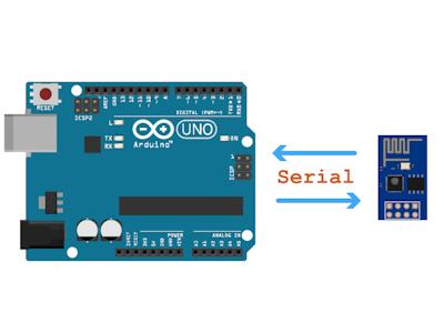 SImple Arduino Uno <> ESP 8266 Integration