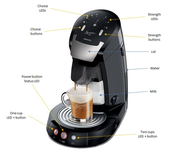 The UI of the coffee machine