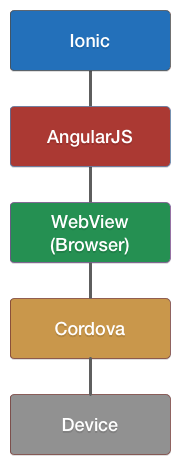 The Ionic Framework stack
