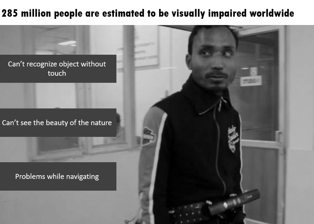 Figure: Problem faced by visually impaired people