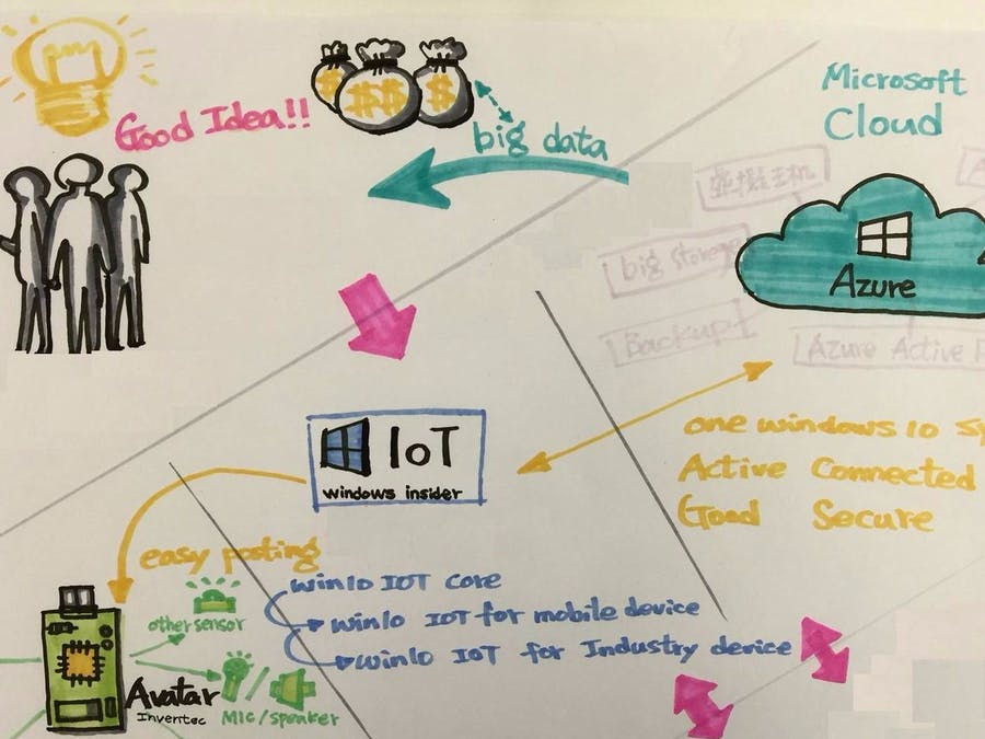 Azure Certification with Qualcomm IoT Board
