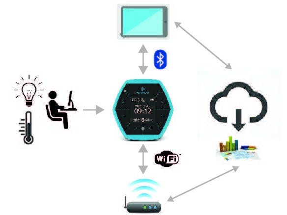 Lighting & Temperature Logger in Working Environments