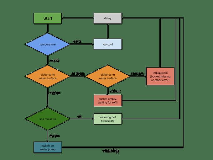 Arduino decision flowchart