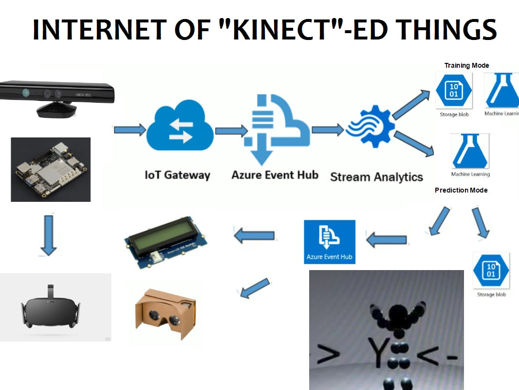 Posture Recognition using Kinect, Azure IoT, ML and WebVR
