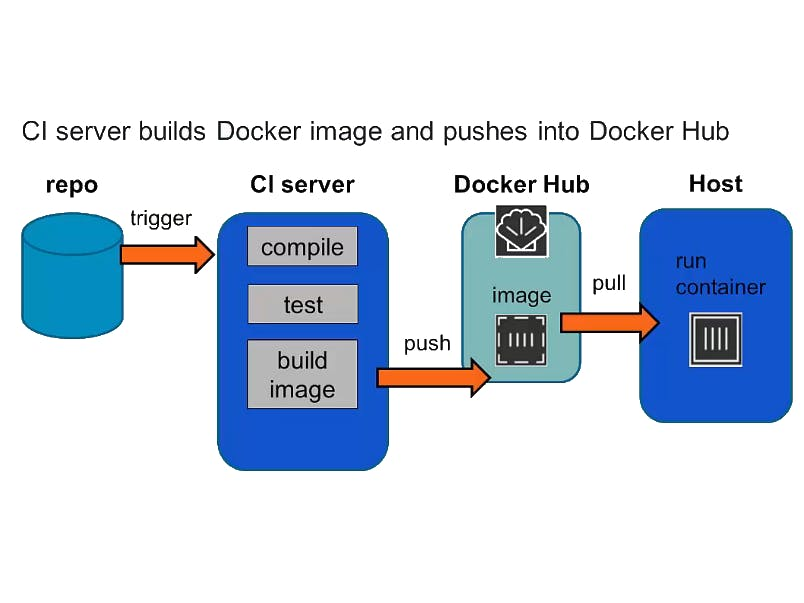 Pushing or Pulling Images to Docker Hub or another Registry
