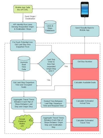 Web Service Flow Chart