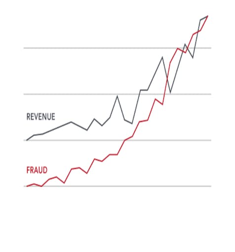 Graph : Revenue vs Fraud