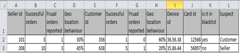 Sample Training Data