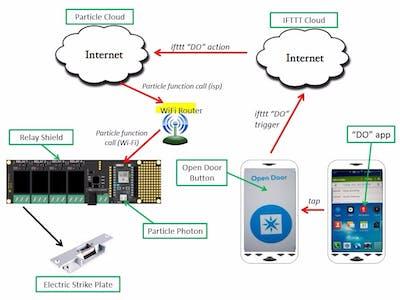 Open a door using a cell phone app - Hackster io