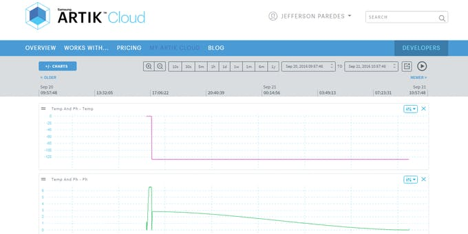 Figure 3.4.c ARTIK Cloud monitoring