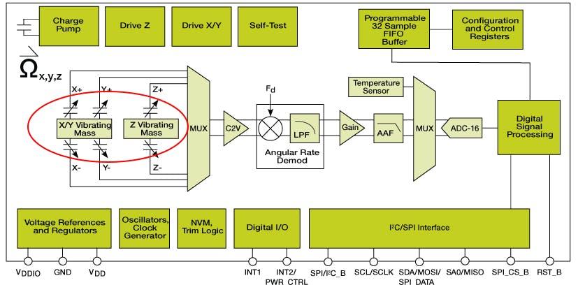 FXAS21002C Block Diagram