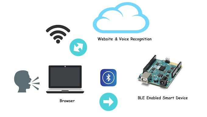 """Lend me your ears!"""": Web Bluetooth and Voice Recognition"""