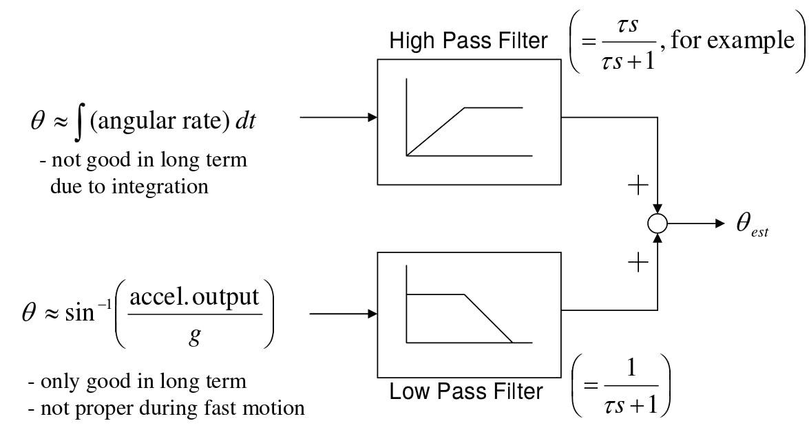 Complementary Filter