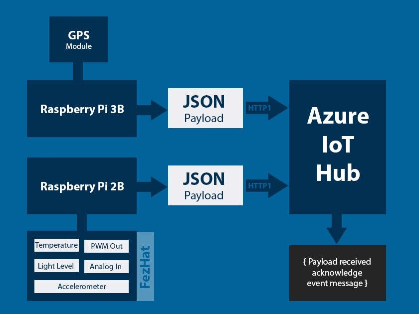 003 - How to Stream Device Data to the Azure IoT Hub