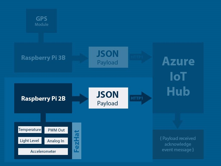 003b - Raspberry Pi 2B with FezHat Sensors and Azure IoT Hub