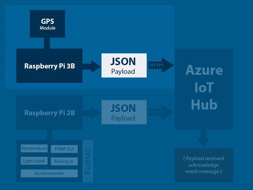 003a - Raspberry Pi 3B with GPS Module and Azure IoT Hub