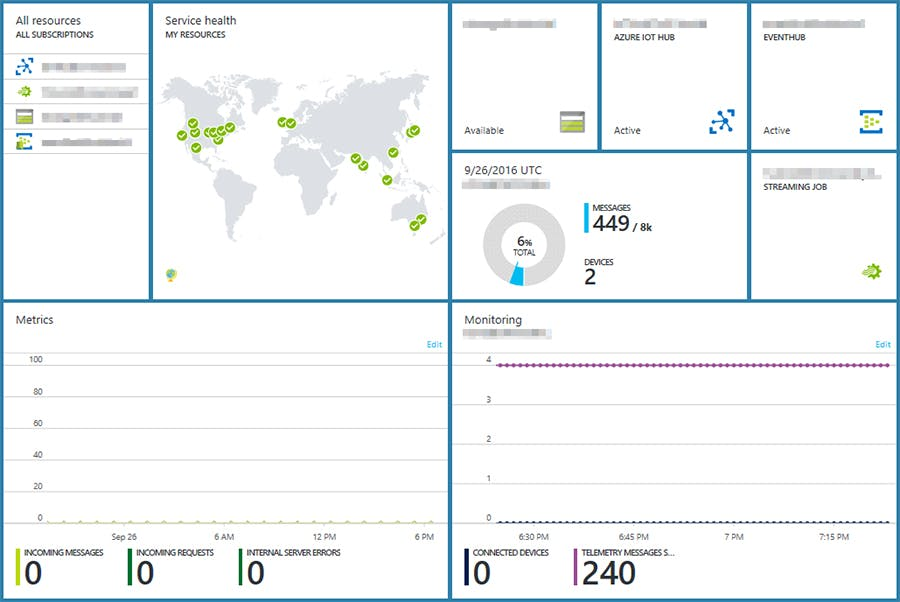 Azure Portal Dashboard showing successful delivery of messages