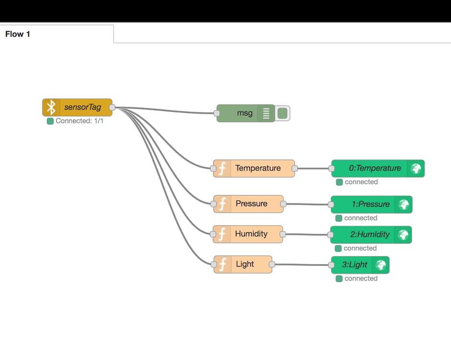 SensorTag to Blynk Using Node-RED - Hackster io