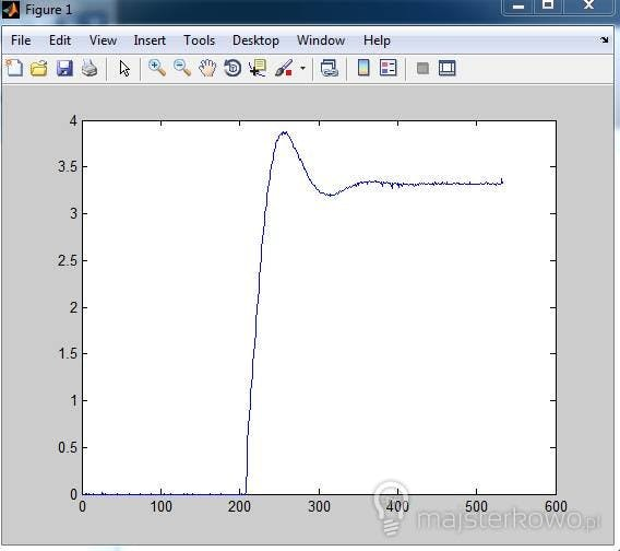 Step response of the object I was controlling.