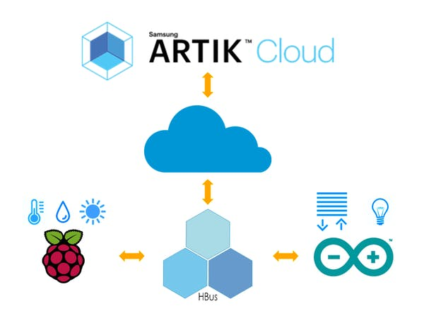 Hbus home automation and artik arduino project hub