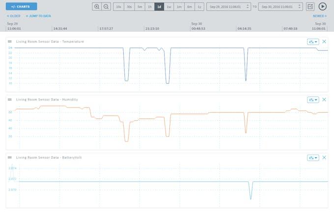 Sensor data collected in my ARTIK Cloud