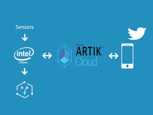 Smart Home using ARTIK Cloud