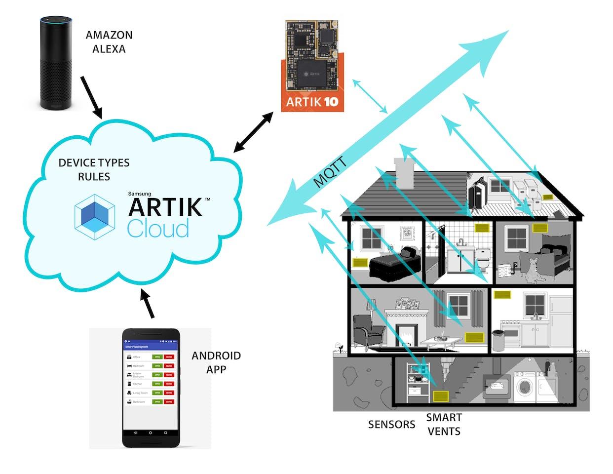 Smart Vent System - Arduino Project HubArduino Create