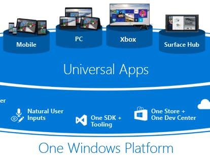 Deploy Windows 10 Universal App on Windows Phone