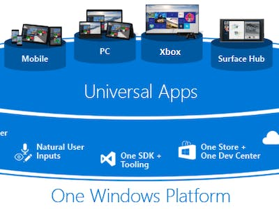 Deploy Windows 10 Universal App on Windows Phone
