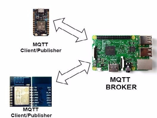 MQTT Publish-Subscribe Using Rpi, ESP and Photon