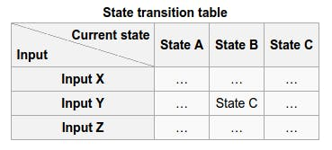Example of a state transition table (source: Wikipedia)