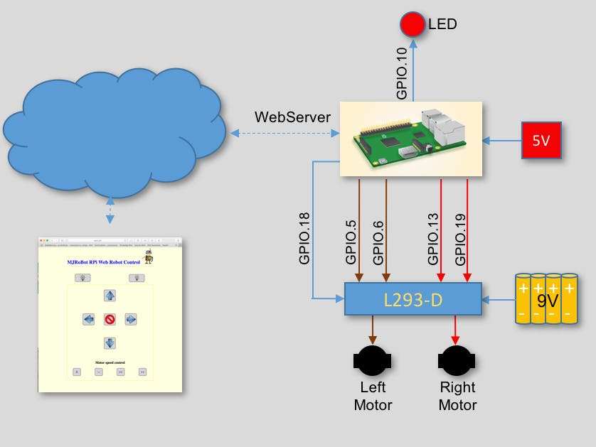 IoT - Controlling a Raspberry Pi Robot over internet with...