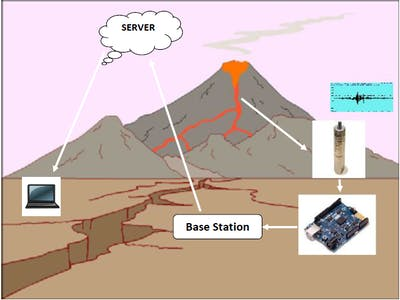 Volcano Monitoring to Early Warning