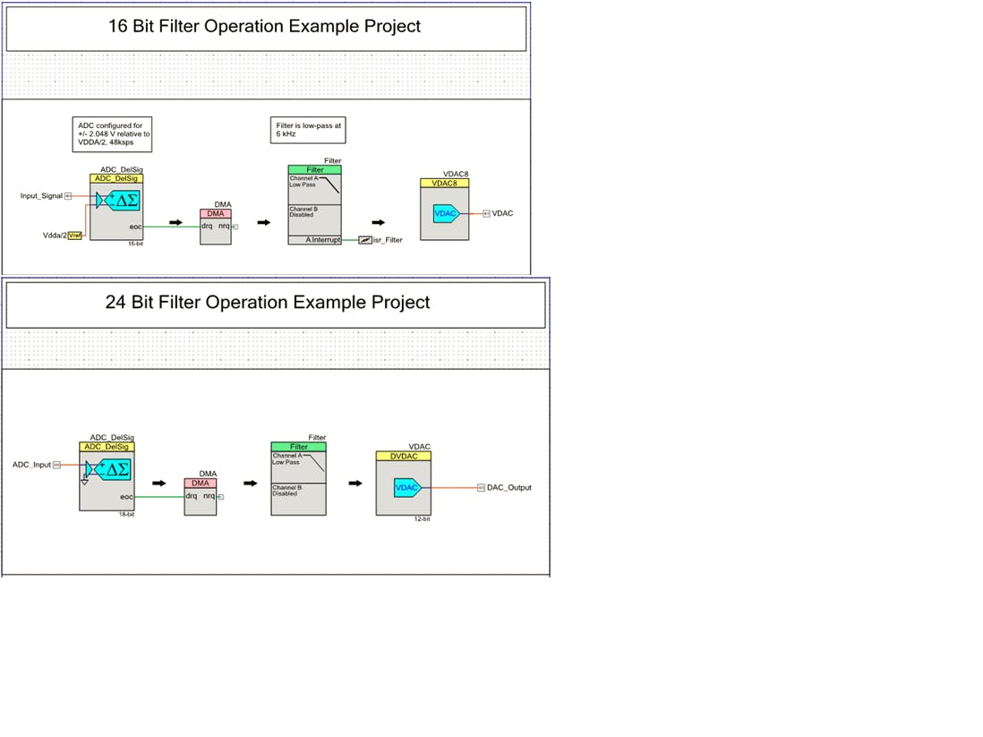 PSoC 5LP – 16 Bit and 24 Bit Digital Filter Code Examples