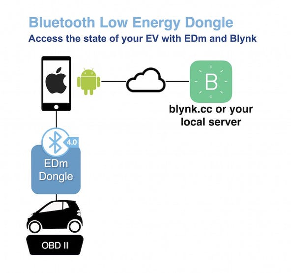 Using a BLE connection and Blynk to access OBD messages.